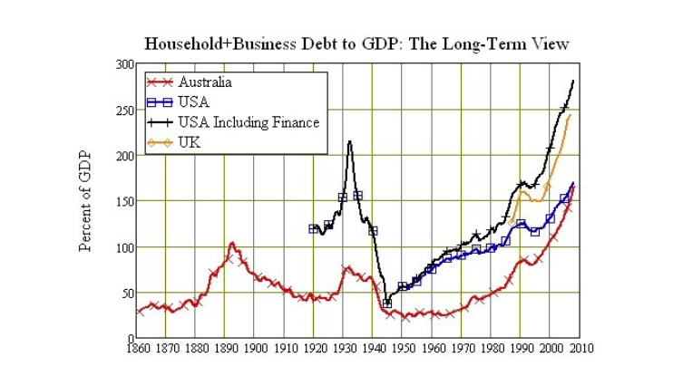 Household Business Debt to GDP Long-Term View