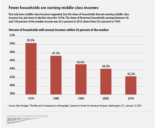 Income Equality Middle Class Graph 2014 2015 2016 2017