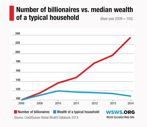 Number of Billionaires vs. Median Wealth of a Typical Household
