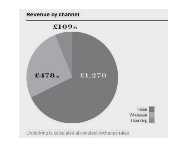 Revenue by Channel Retail Wholesale Licensing