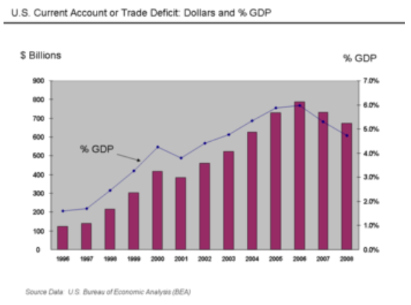 U.S. Current Account or Trade Deficit: Dollars and % GDP