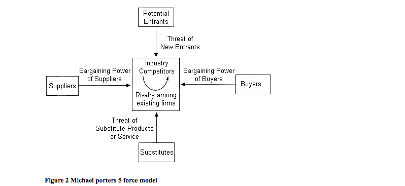 Michael porter's 5 Force Model for Nike Company