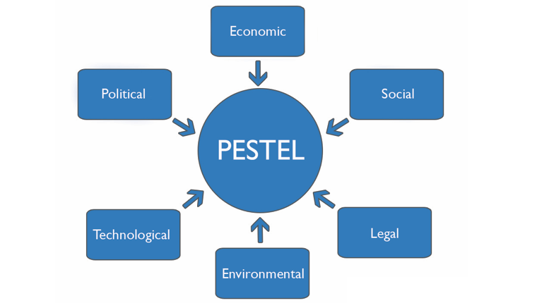 analysis of external environment The external environment is the context in which a business operates this takes   the pestel analysis is a standard way of environmental scanning it groups.