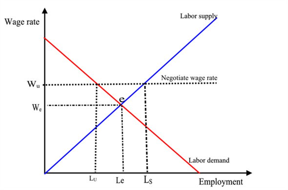 Market Clearing Wage Graph