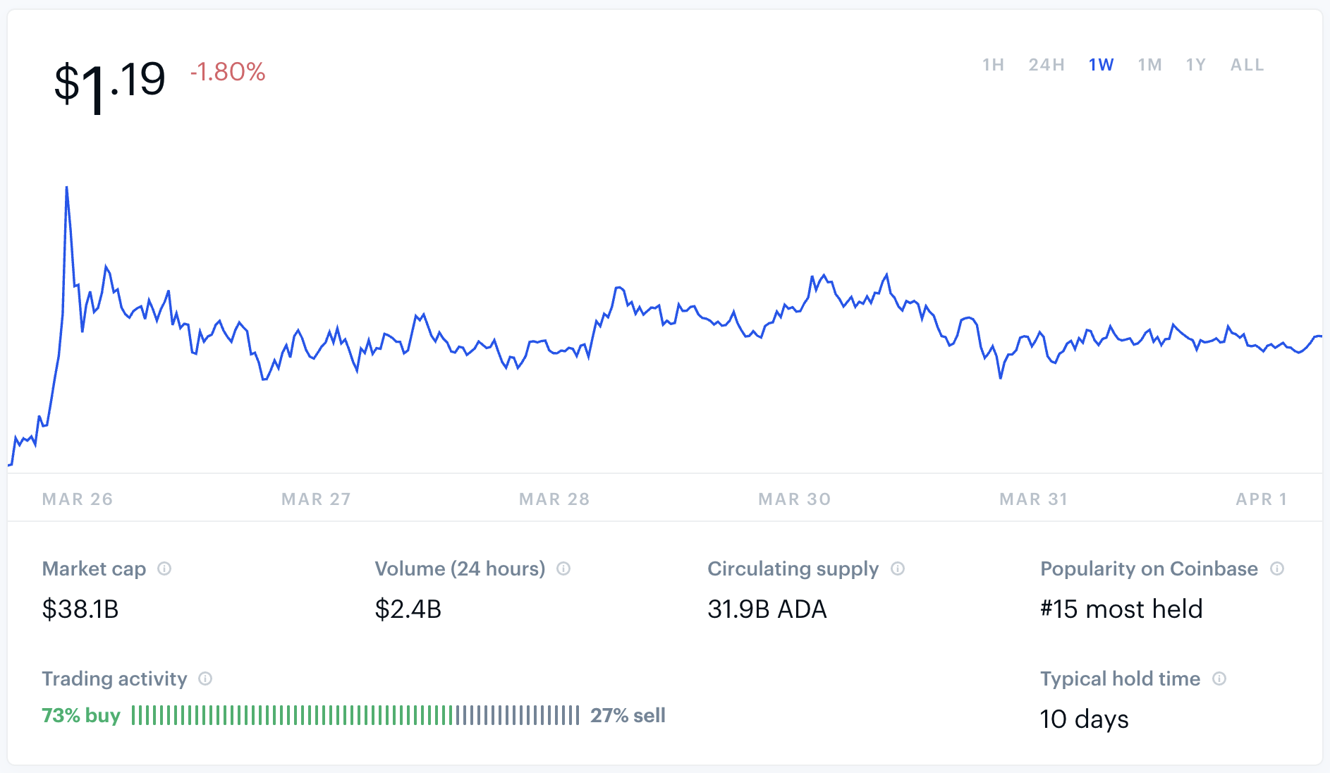 Is Cardano ADA a Worthless or Good Investment?