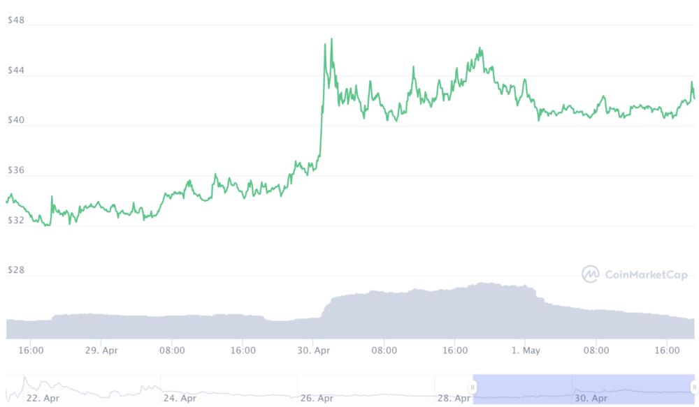 Ampleforth FORTH Price Forecasting Determines The Future Value